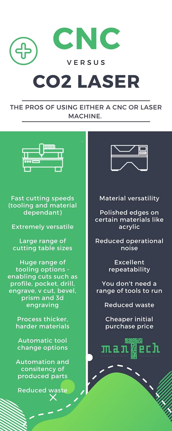 Infographic showing the pro points for using a CNC Router and a Laser Cutter